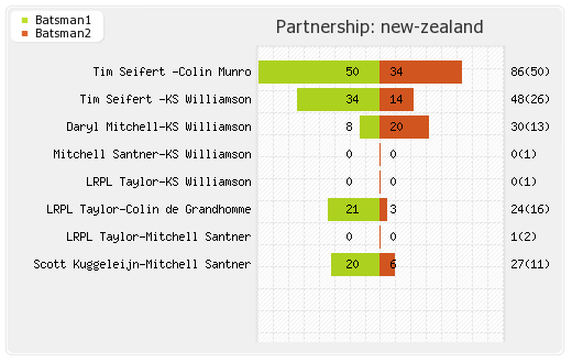New Zealand vs India 1st T20I Partnerships Graph