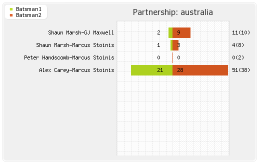Australia vs India 3rd ODI Partnerships Graph