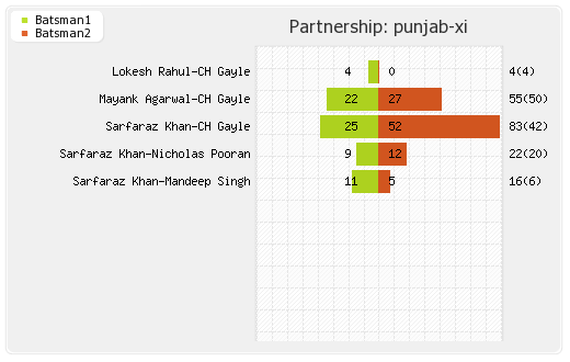 Rajasthan XI vs Punjab XI 4th Match Partnerships Graph