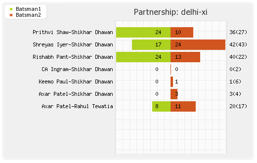 Delhi XI vs Chennai XI 5th Match Partnerships Graph