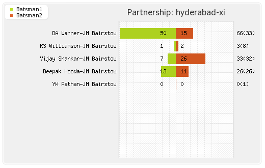 Hyderabad XI vs Chennai XI 33rd Match Partnerships Graph