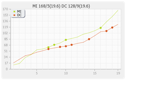 Delhi XI vs Mumbai XI 34th Match Runs Progression Graph