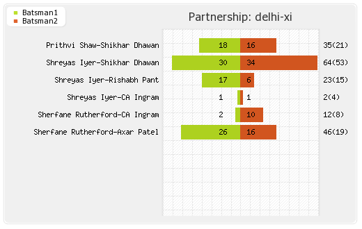 Delhi XI vs Bangalore XI 46th Match Partnerships Graph