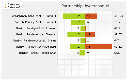 Mumbai XI vs Hyderabad XI 51st Match Partnerships Graph