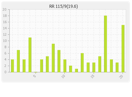 Rajasthan XI  Innings Runs Per Over Graph