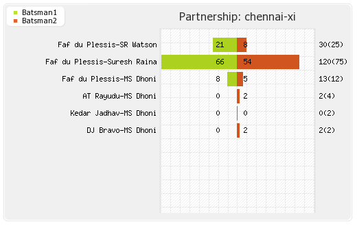 Chennai XI vs Punjab XI 55th Match Partnerships Graph