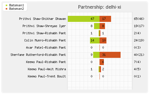 Delhi XI vs Hyderabad XI Eliminator Partnerships Graph