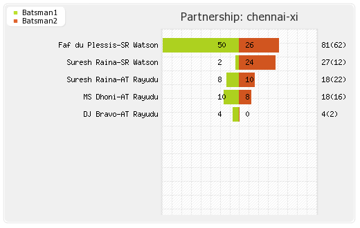 Chennai XI vs Delhi XI Qualifier 2 Partnerships Graph