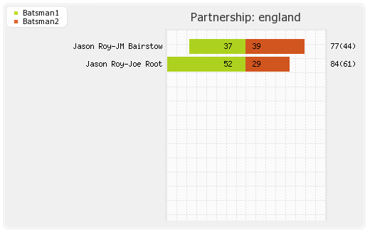 Afghanistan vs England Warm-up Partnerships Graph