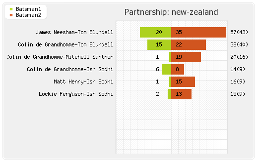 New Zealand vs West Indies Warm-up Partnerships Graph