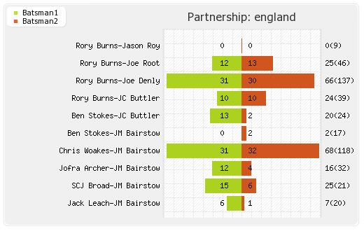 Australia vs England 2nd Test Partnerships Graph