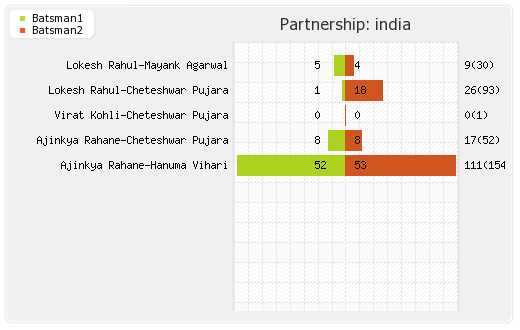 West Indies vs India 2nd Test Partnerships Graph