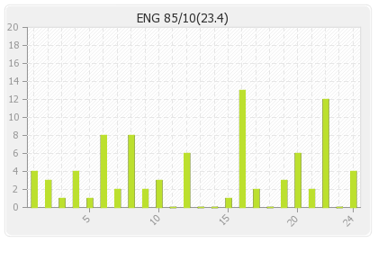 England 1st Innings Runs Per Over Graph