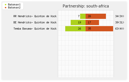 India vs South Africa 3rd T20I Partnerships Graph
