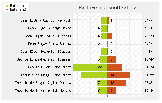 India vs South Africa 3rd Test Partnerships Graph
