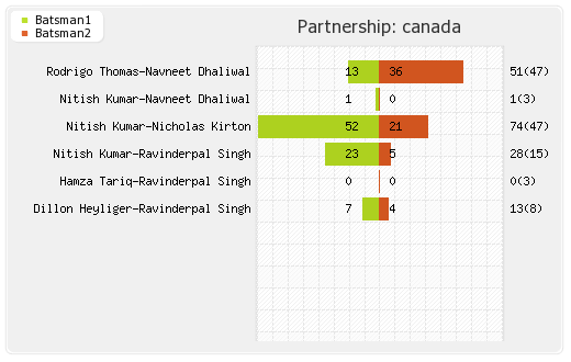 Canada vs Jersey 11th Match Partnerships Graph