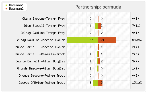 Bermuda vs Kenya 17th Match Partnerships Graph