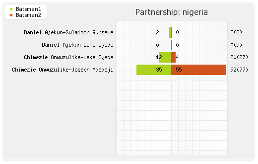 Nigeria vs UAE 28th Match Partnerships Graph
