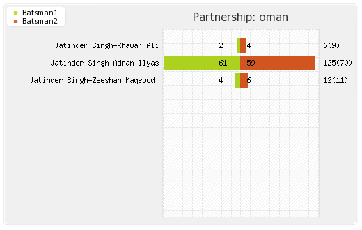 Canada vs Oman 34th Match Partnerships Graph