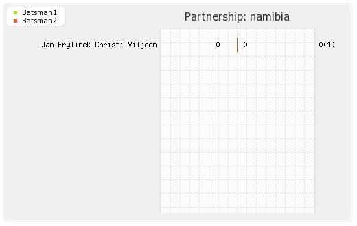 Namibia vs Oman Play off 2 Partnerships Graph