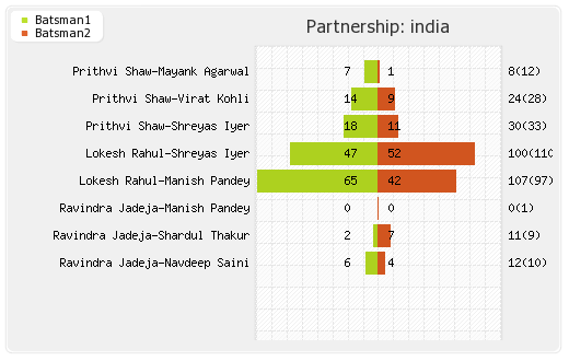 New Zealand vs India 3rd ODI Partnerships Graph