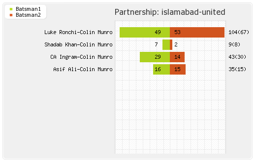 Islamabad United vs Lahore Qalandars 17th Match Partnerships Graph