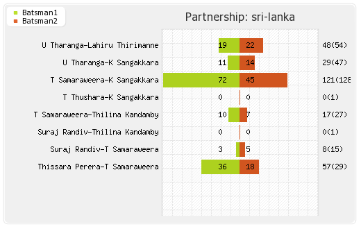 India vs Sri Lanka 2nd Match Partnerships Graph