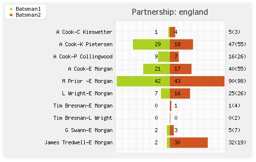 Bangladesh vs England 2nd ODI Partnerships Graph