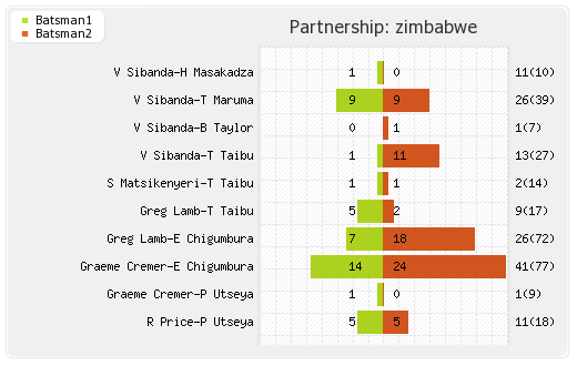 West Indies vs Zimbabwe 4th ODI Partnerships Graph