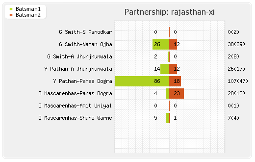 Mumbai XI vs Rajasthan XI 2nd Match Partnerships Graph