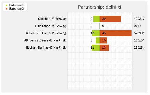 Delhi XI vs Rajasthan XI 6th Match Partnerships Graph