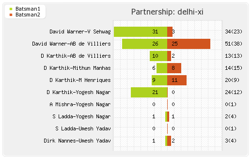 Deccan Chargers vs Delhi XI 15th Match Partnerships Graph