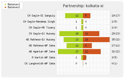 Delhi XI vs Kolkata XI 26th Match Partnerships Graph