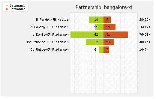 Bangalore XI vs Punjab XI 31st Match Partnerships Graph