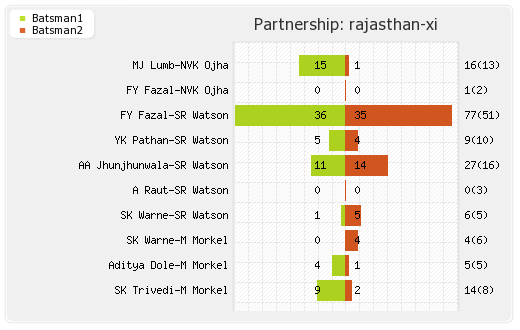 Deccan Chargers vs Rajasthan XI 36th match Partnerships Graph