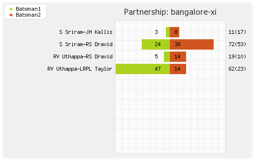 Bangalore XI vs Kolkata XI 43rd match Partnerships Graph