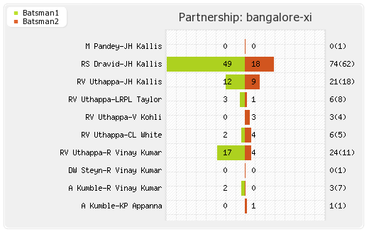 Bangalore XI vs Deccan Chargers 46th match Partnerships Graph
