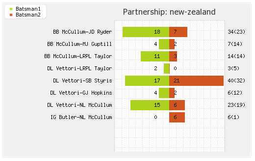 New Zealand vs Pakistan 17th Match Partnerships Graph