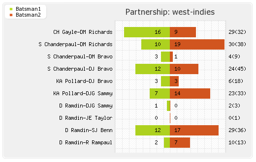 South Africa vs West Indies 3rd ODI Partnerships Graph