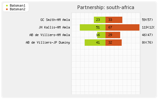 South Africa vs West Indies 4th ODI Partnerships Graph
