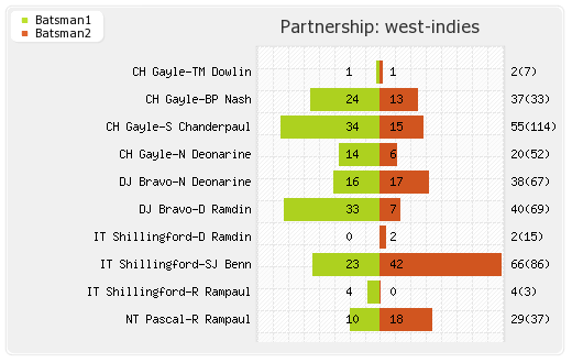 South Africa vs West Indies 1st Test Partnerships Graph