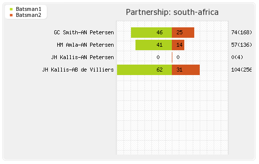 South Africa vs West Indies 2nd Test Partnerships Graph