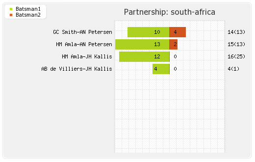 South Africa vs West Indies 3rd Test Partnerships Graph