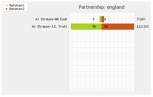 England vs Pakistan 2nd Test Partnerships Graph