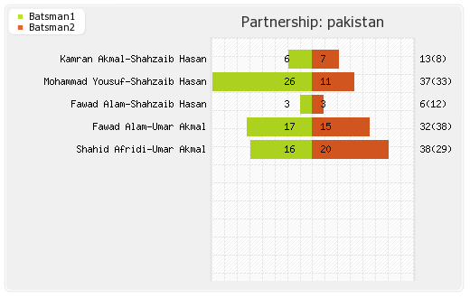 England vs Pakistan 1st T20I Partnerships Graph