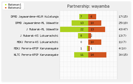 Central Stags vs Wayamba 19th Match Partnerships Graph