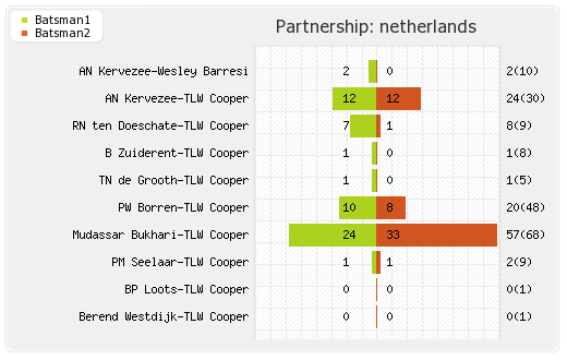 Netherlands vs West Indies 13th Match,Group-B Partnerships Graph