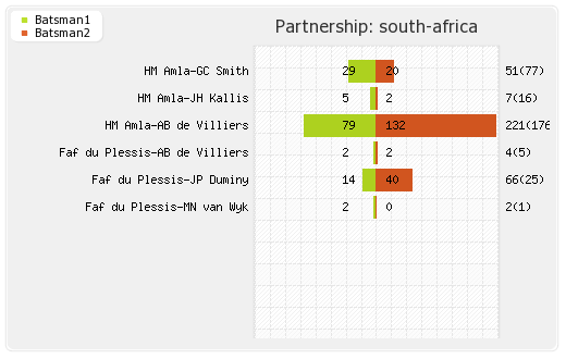 Netherlands vs South Africa 16th Match,Group-B Partnerships Graph
