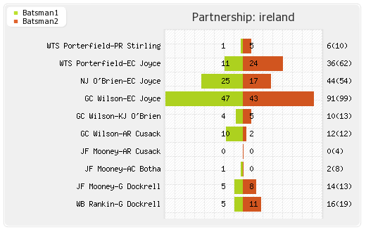 Ireland vs West Indies 27th Match,Group-B Partnerships Graph