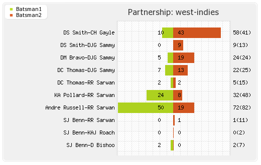 England vs West Indies 36th Match,Group-B Partnerships Graph